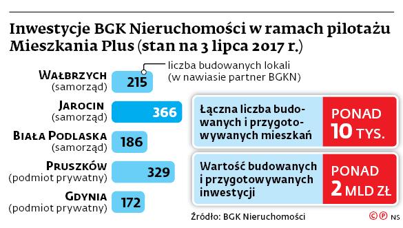 Inwestycje BGK Nieruchomości w ramach pilotażu Mieszkania Plus (stan na 3 lipca 2017 r.)