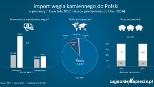 Import węgla kamiennego do Polski w pierwszym kwartale 2017 roku
