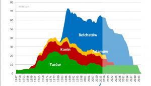 Bez nowych odkrywek już za 15 lat skończy się większość wydobycia węgla brunatnego