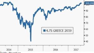 Gdy Grecja wyemitowała obligacje po raz ostatni w 2014 roku, wielu inwestorów otrzymało silny cios, źródło: Saxo Bank