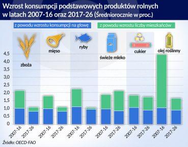 Wzrost konsumpcji podstawowych produktów rolnych, źródło: OF