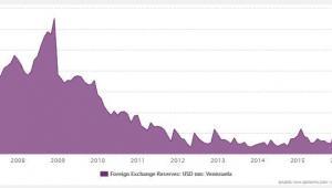 Rezerwy walutowe Wenezueli kurczą się w zastraszającym tempie. Źródło: MFW via www.ceicdata.com.