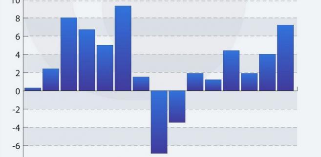 Wzrost PKB Islandii