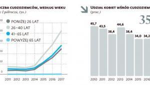 Liczba cudzoziemców według wieku oraz udział kobiet