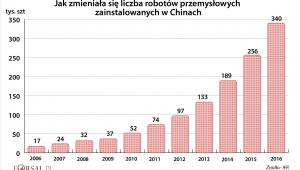 Liczba robotów w Chinach w latach 2006-16