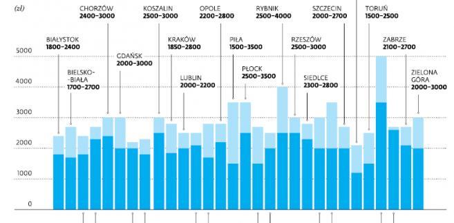 Najczęstsze prognozy emerytur wyliczane przez doradców ZUS