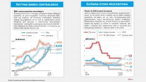 Aktywa EBC i stopy procentowe