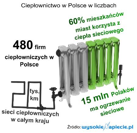 Ciepłownictwo w Polsce