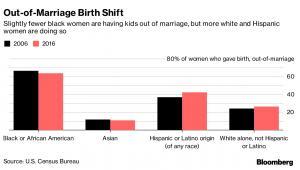 Odsetek urodzeń pozamałżeńskich w poszczególnych grupach etnicznych