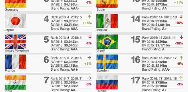Ranking marek państw, źródło: Brand Finance