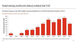 Dalsze możliwości redukcji luki VAT, źródło: PwC