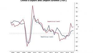 Ewolucja importu i eksportu Chin od 2006 roku (rok do roku)