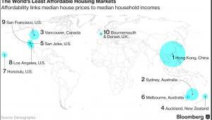 Miejsca o najniższej przystępności finansowej domów na świecie. Przystępność obliczono sprawdzając stosunek mediany cen domów do mediany dochodów gospodarstw domowych w danym miejscu