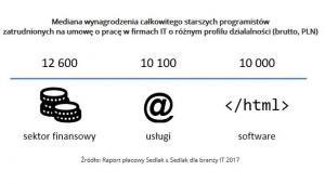 Mediana wynagrodzenia całkowitego starszych programistów zatrudnionych na umowę o pracę w firmach IT o różnym profilu działalności (brutto, PLN).jpg