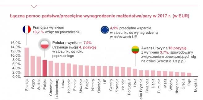 Polityka prorodzinna w UE. Źródło: PwC