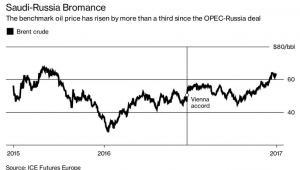 Cena baryłki ropy