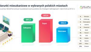 Warunki mieszkaniowe w wybranych polskich miastach