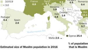 Odsetek muzułmanów w populacjach krajów UE; źródło: Pew Research Center