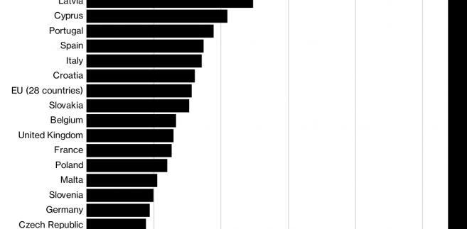 Odsetek populacji żyjącej w materialnej i społecznej deprywacji (w UE)