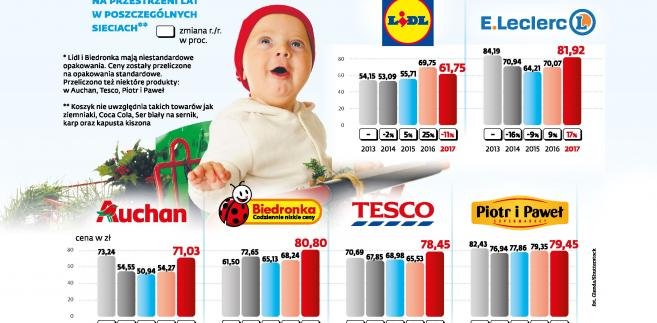 Zmiany cen koszyka produktów w sieciach handlowych
