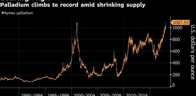 Cena palladu na giełdzie Nymex
