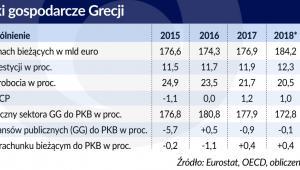 Wyniki gospodarki Grecji (graf. Obserwator Finansowy)