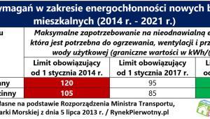Wzrost wymagań w zakresie energochłonności nowych budynków mieszkalnych (2014 r. - 2021 r.)