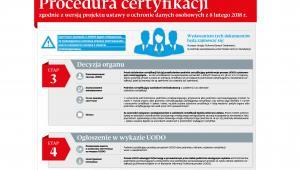 Procedura certyfikacji zgodnosci z RODO etap3,4