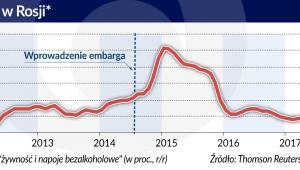 inflacja - Rosja (graf. Obserwator Finansowy)