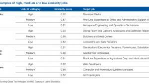 Przykłady stanowisk o niskich, średnich i wysokich punktach podobieństwa źródło: WEF