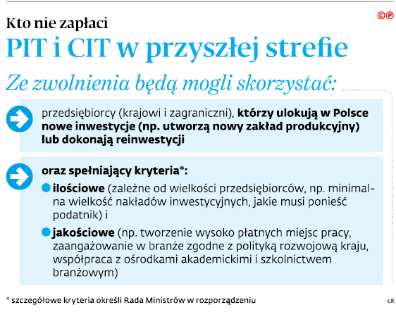 Kto nie zapłaci PIT i CIT w przyszłej strefie