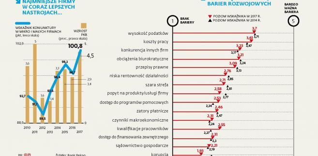 Wskaźnik koniunktury w małych firmach