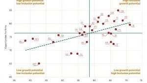 Państwa, które dają największe i najmniejsze szanse rozwoju firmom i pracownikom źródło Bank Światowy