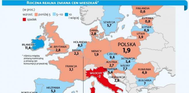 Roczna realna zmiana cen mieszkań w Europie