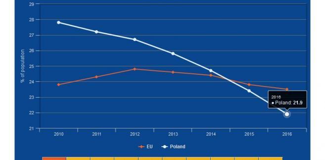 Ubóstwo w UE