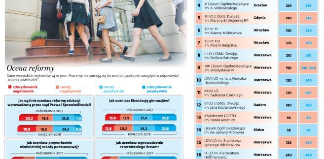 Najlepsze licea w Polsce przygotowują się na podwójny rocznik