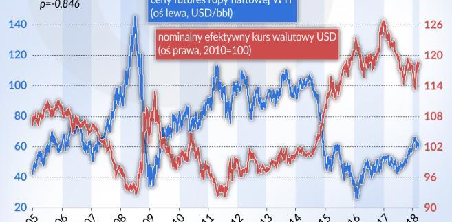 Cena ropy a kurs dolara USA (graf. Obserwator Finansowy)