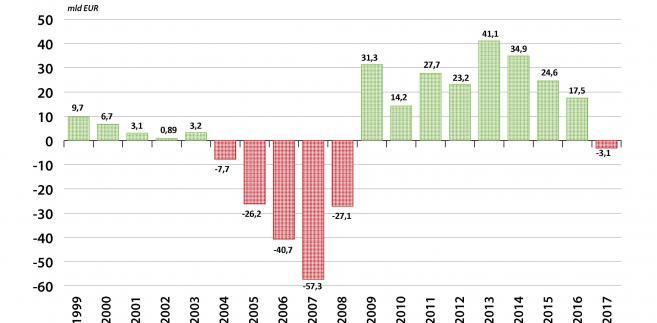Zadłużenie netto gospodarstw domowych w Hiszpanii