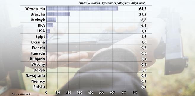 Śmierć w wyniku użycia broni palnej na 100 tys. osób