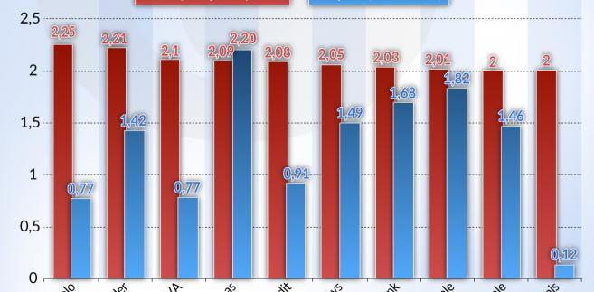 Ryzyko - kontrybucja banków (graf. Obserwator Finansowy)