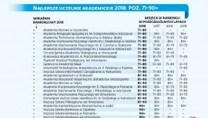 Ranking najlepszych uczelni akademickich 2018 poz. 71-90+
