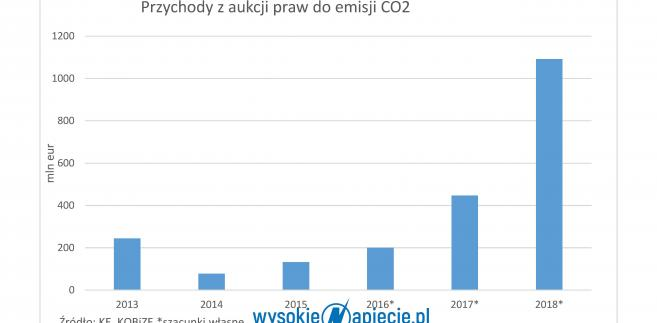 Prawa do emisji CO2, źródło: Wysokie Napięcie