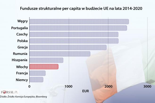 Fundusze strukturalne per capita w budżecie UE na lata 2014-2020