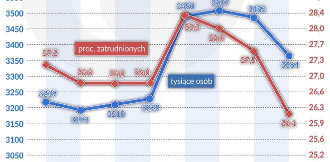 Polska_praca_zatrudnienie-na-umowy-okresowe_15_64-lat (graf. Obserwator Finansowy)