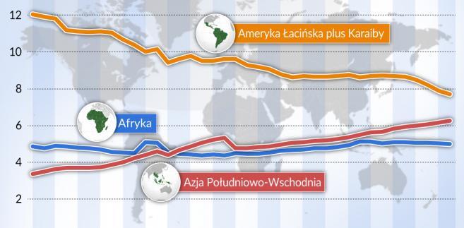 Udział wybranych obszarów w światowym PKB (graf. Obserwator Finansowy)