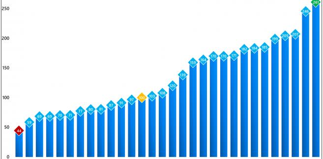 Siła nabywcza średnich godzinowych zarobków netto z europejskich metropolii w porównaniu do Warszawy, źródło: Rynek Pierwotny