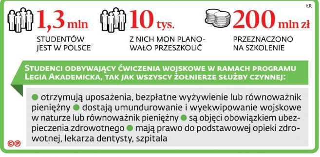 1,3 mln studentów jest w Polsce