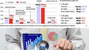 Wydatki sektora finansowego na reklamę