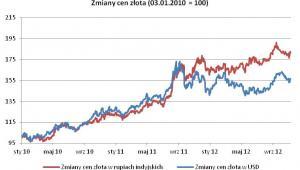 Zmiany cen złota