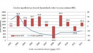 Liczba upadłości po trzech kwartałach roku i roczna zmiana WIG. Źródło: Open Finance na podstawie danych Coface i GPW